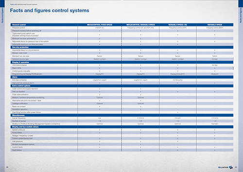 Matrix control options dp-pumps