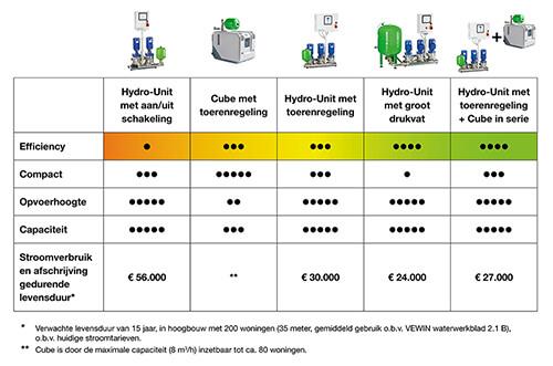 Overzicht energiebesparing watertransport in hoogbouw